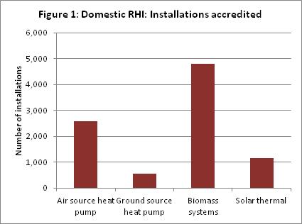 Figure 1 Domestic RHI Installations accredited