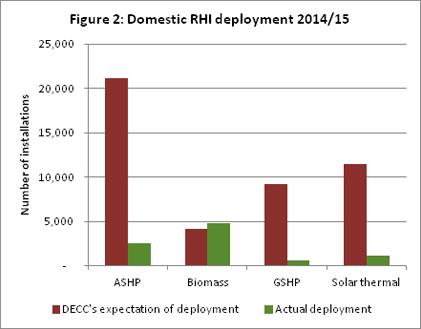 Figure 2 Domestic RHI deployment
