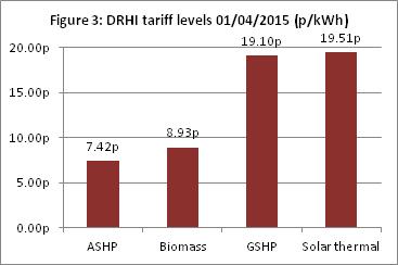 Figure 3 DRHI tariff levels