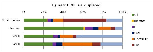 Figure 5 DRHI Fuel displaced