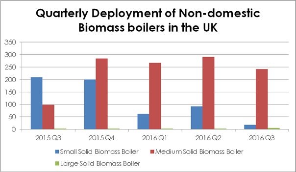 Adapting to uncertainty: next steps for biomass heat industry to be discussed in Scotland in November